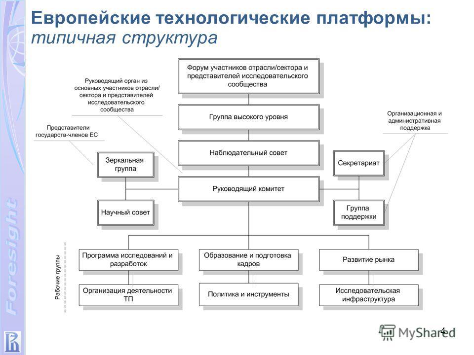 4 Европейские технологические платформы: типичная структура