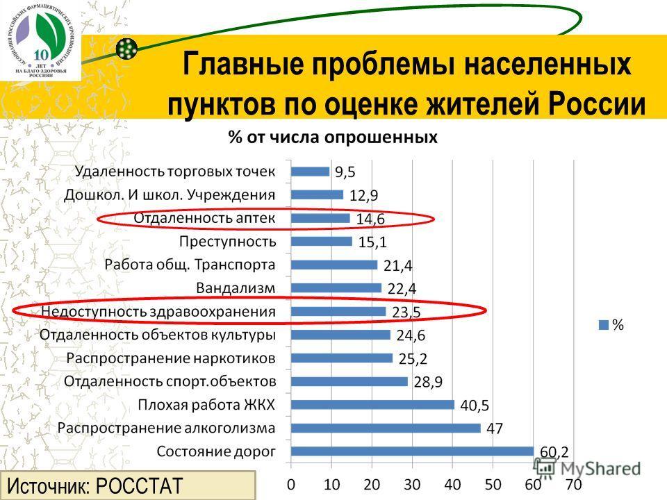 Главные проблемы населенных пунктов по оценке жителей России Источник: РОССТАТ