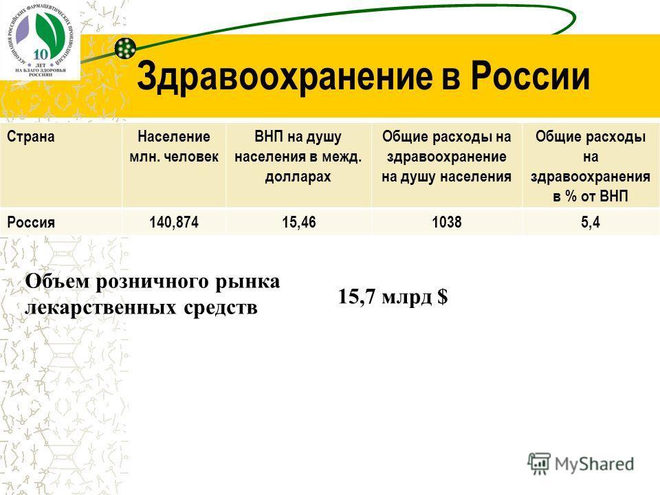 Здравоохранение в России СтранаНаселение млн. человек ВНП на душу населения в межд. долларах Общие расходы на здравоохранение на душу населения Общие расходы на здравоохранения в % от ВНП Россия140,87415,4610385,4 Объем розничного рынка лекарственных