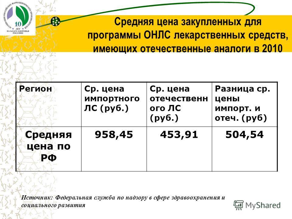 Средняя цена закупленных для программы ОНЛС лекарственных средств, имеющих отечественные аналоги в 2010 РегионСр. цена импортного ЛС (руб.) Ср. цена отечественн ого ЛС (руб.) Разница ср. цены импорт. и отеч. (руб) Средняя цена по РФ 958,45453,91504,5