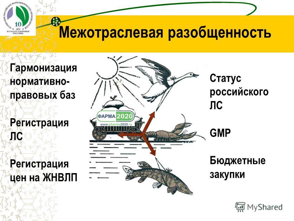Межотраслевая разобщенность Гармонизация нормативно- правовых баз Регистрация ЛС Регистрация цен на ЖНВЛП Статус российского ЛС GMP Бюджетные закупки
