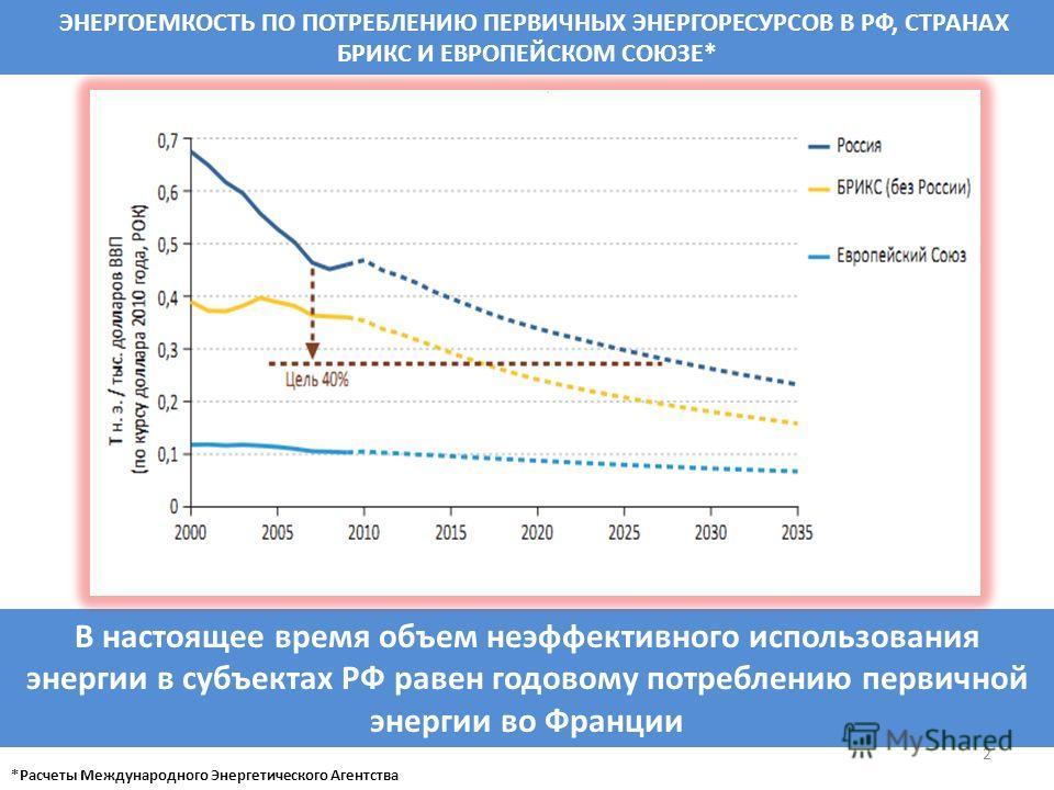 2 В настоящее время объем неэффективного использования энергии в субъектах РФ равен годовому потреблению первичной энергии во Франции ЭНЕРГОЕМКОСТЬ ПО ПОТРЕБЛЕНИЮ ПЕРВИЧНЫХ ЭНЕРГОРЕСУРСОВ В РФ, СТРАНАХ БРИКС И ЕВРОПЕЙСКОМ СОЮЗЕ* *Расчеты Международно