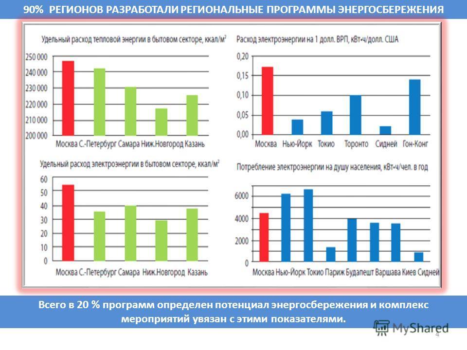4 Всего в 20 % программ определен потенциал энергосбережения и комплекс мероприятий увязан с этими показателями. 90% РЕГИОНОВ РАЗРАБОТАЛИ РЕГИОНАЛЬНЫЕ ПРОГРАММЫ ЭНЕРГОСБЕРЕЖЕНИЯ
