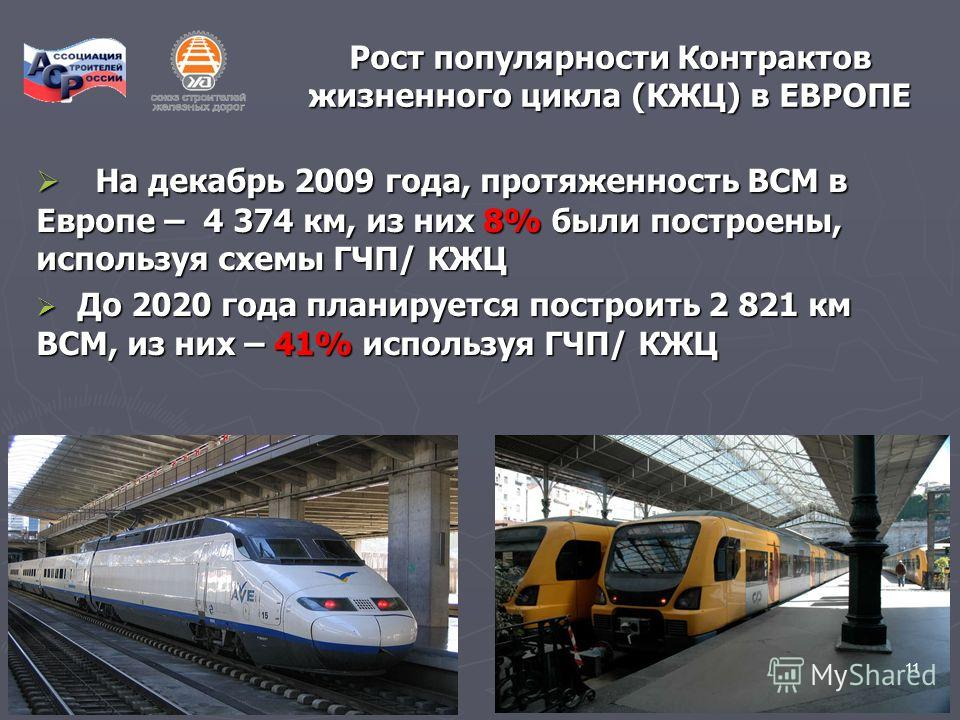 11 Рост популярности Контрактов жизненного цикла (КЖЦ) в ЕВРОПЕ На декабрь 2009 года, протяженность ВСМ в Европе – 4 374 км, из них 8% были построены, используя схемы ГЧП/ КЖЦ На декабрь 2009 года, протяженность ВСМ в Европе – 4 374 км, из них 8% был