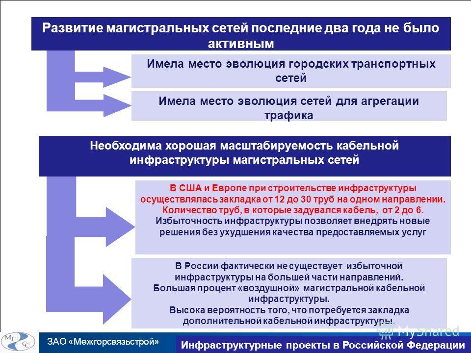 ЗАО «Межгорсвязьстрой» TransNet 2010 Инфраструктурные проекты в Российской Федерации Развитие магистральных сетей последние два года не было активным Имела место эволюция городских транспортных сетей Имела место эволюция сетей для агрегации трафика Н