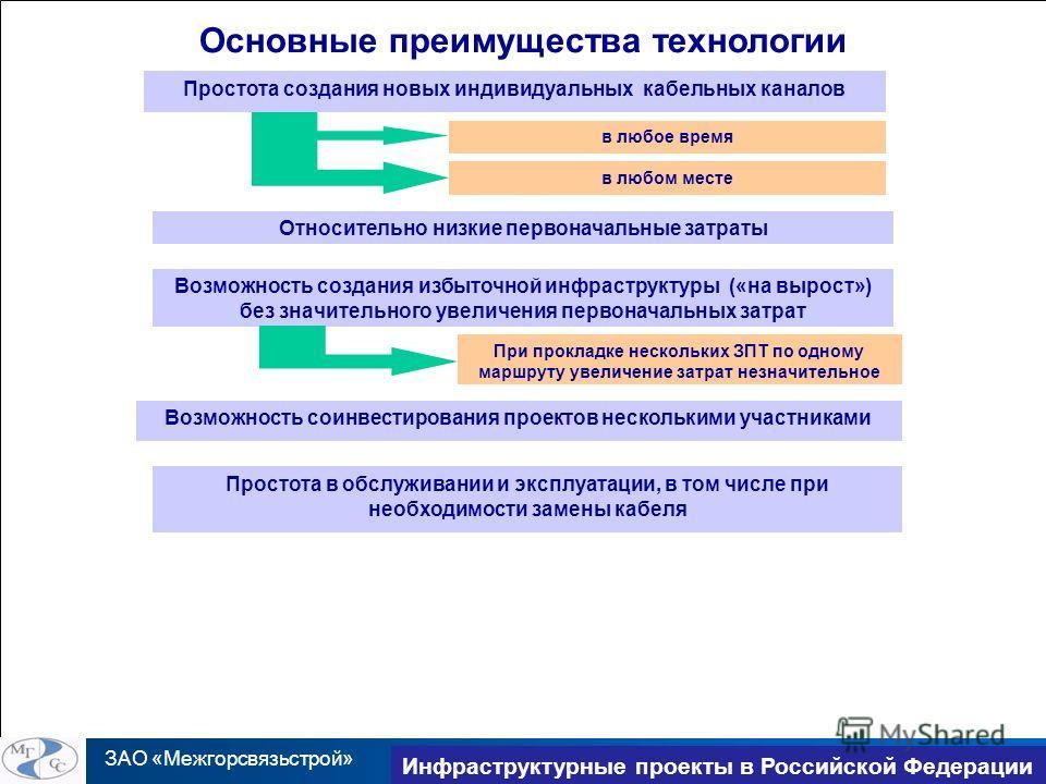 ЗАО «Межгорсвязьстрой» TransNet 2010 Инфраструктурные проекты в Российской Федерации Основные преимущества технологии Простота создания новых индивидуальных кабельных каналов в любое время в любом месте Относительно низкие первоначальные затраты Возм