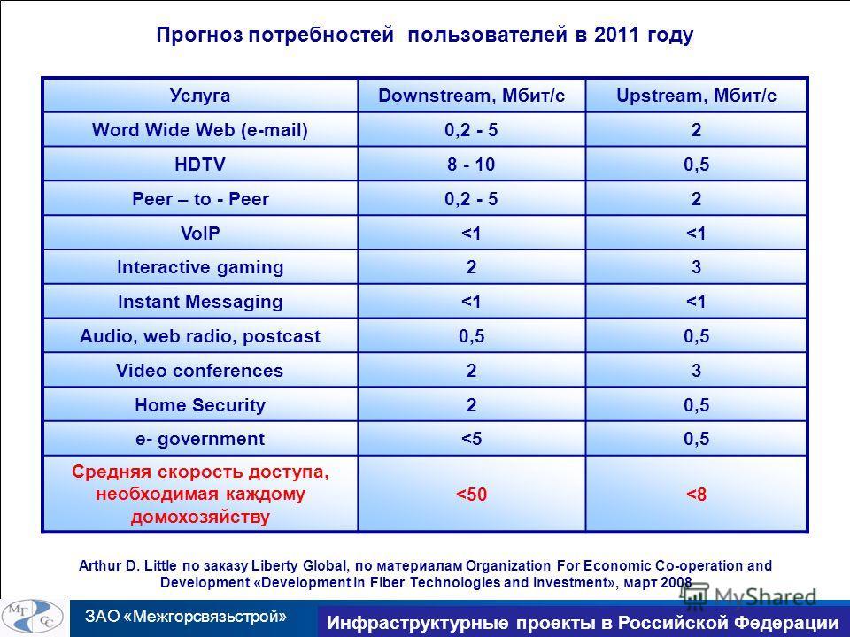 ЗАО «Межгорсвязьстрой» TransNet 2010 Инфраструктурные проекты в Российской Федерации Прогноз потребностей пользователей в 2011 году УслугаDownstream, Мбит/cUpstream, Мбит/c Word Wide Web (e-mail)0,2 - 52 HDTV8 - 100,5 Peer – to - Peer0,2 - 52 VoIP