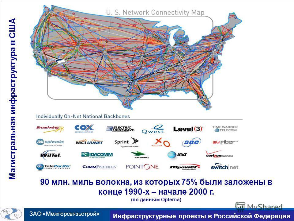 ЗАО «Межгорсвязьстрой» TransNet 2010 Инфраструктурные проекты в Российской Федерации Магистральная инфраструктура в США 90 млн. миль волокна, из которых 75% были заложены в конце 1990-х – начале 2000 г. (по данным Opterna)