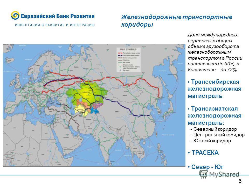 Железнодорожные транспортные коридоры Доля международных перевозок в общем объеме грузооборота железнодорожным транспортом в России составляет до 50%, в Казахстане – до 72% Транссибирская железнодорожная магистраль Трансазиатская железнодорожная маги