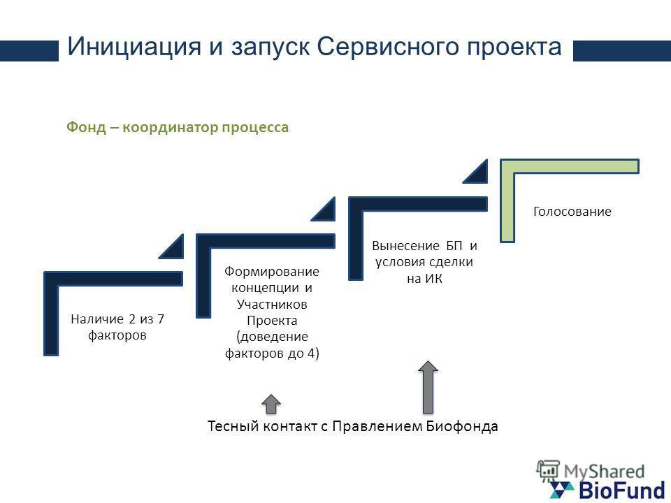 Наличие 2 из 7 факторов Формирование концепции и Участников Проекта (доведение факторов до 4) Вынесение БП и условия сделки на ИК Инициация и запуск Сервисного проекта Фонд – координатор процесса Голосование Тесный контакт с Правлением Биофонда