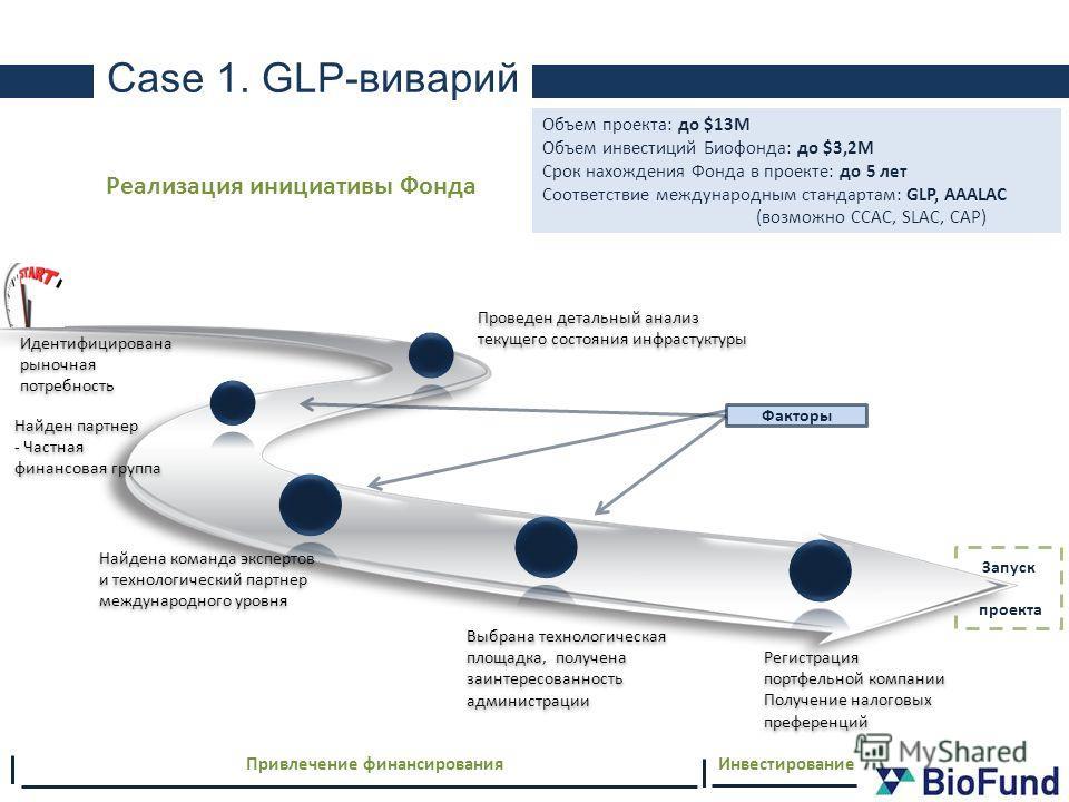 Запуск проекта Case 1. GLP-виварий Найдена команда экспертов и технологический партнер международного уровня Найден партнер - Частная финансовая группа Идентифицирована рыночная потребность Проведен детальный анализ текущего состояния инфрастуктуры Р