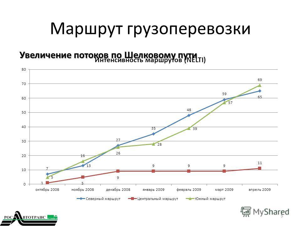 Маршрут грузоперевозки Увеличение потоков по Шелковому пути 5