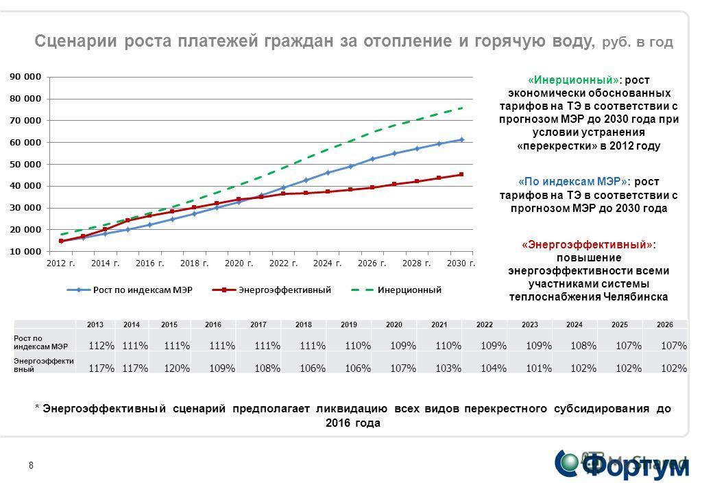 8 Сценарии роста платежей граждан за отопление и горячую воду, руб. в год «Инерционный»: рост экономически обоснованных тарифов на ТЭ в соответствии с прогнозом МЭР до 2030 года при условии устранения «перекрестки» в 2012 году «По индексам МЭР»: рост