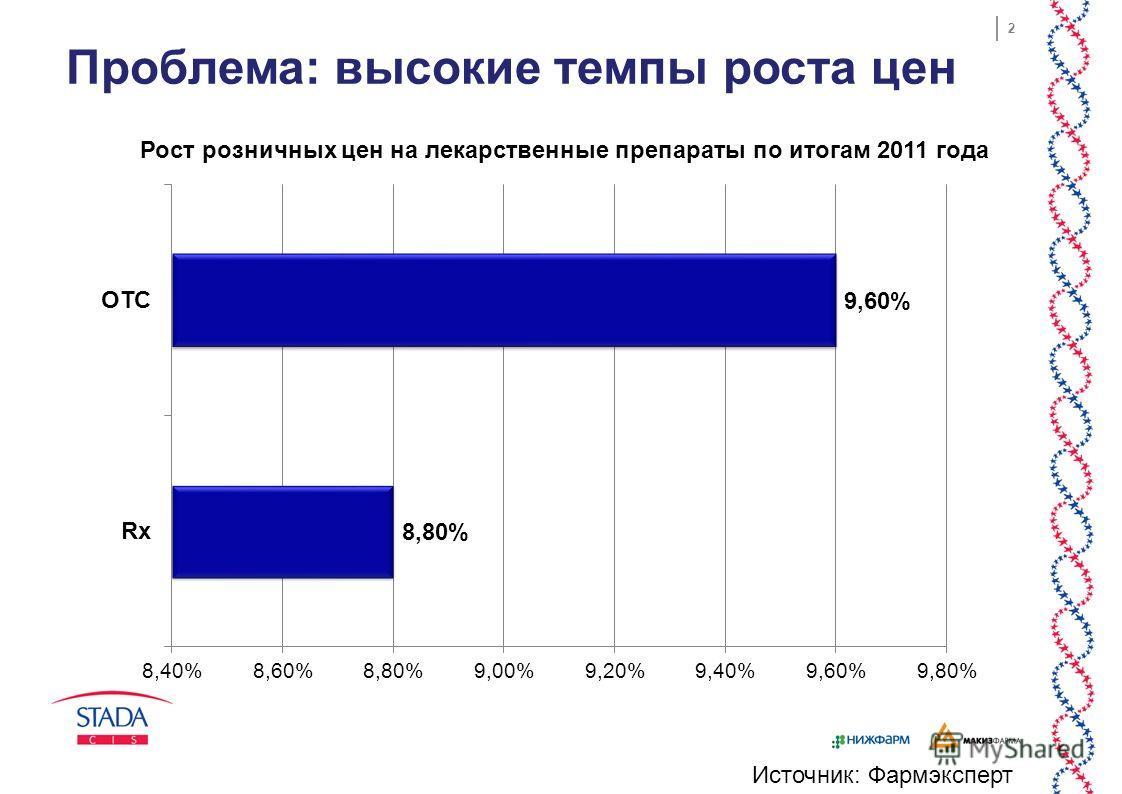 2 Проблема: высокие темпы роста цен Источник: Фармэксперт Рост розничных цен на лекарственные препараты по итогам 2011 года