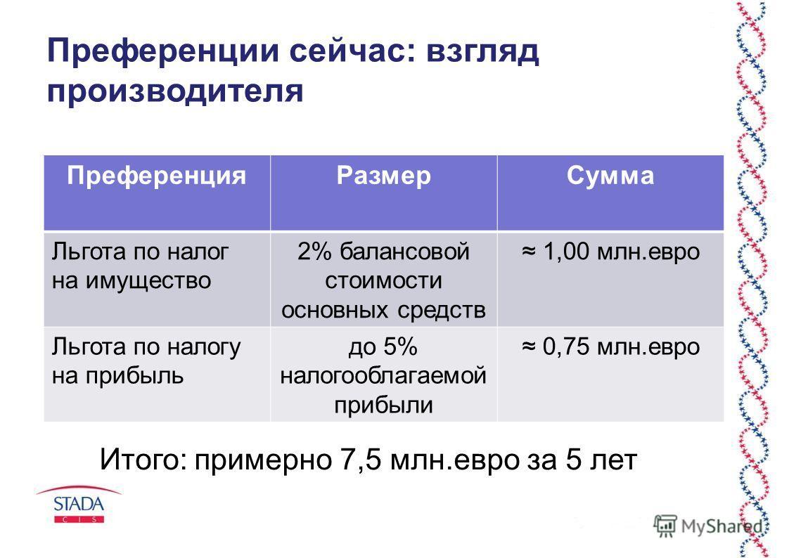 Преференции сейчас: взгляд производителя ПреференцияРазмерСумма Льгота по налог на имущество 2% балансовой стоимости основных средств 1,00 млн.евро Льгота по налогу на прибыль до 5% налогооблагаемой прибыли 0,75 млн.евро Итого: примерно 7,5 млн.евро