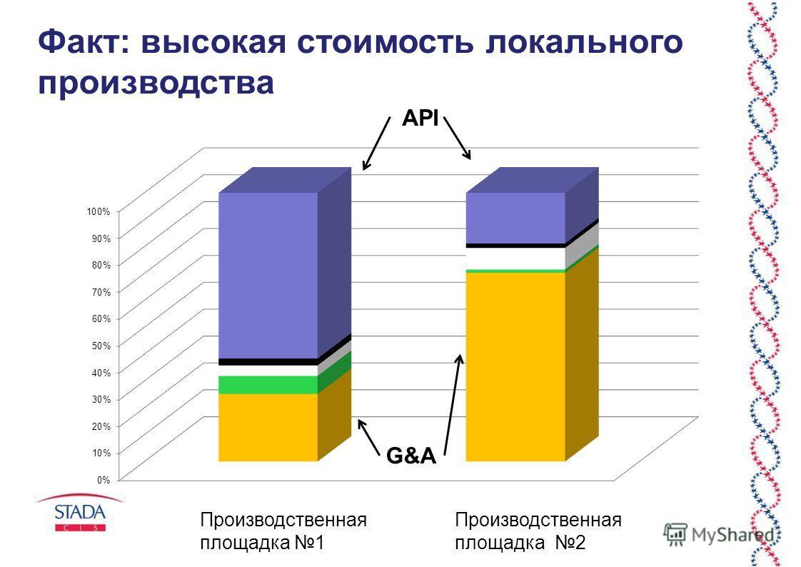 Факт: высокая стоимость локального производства Производственная площадка 1 Производственная площадка 2 API G&A