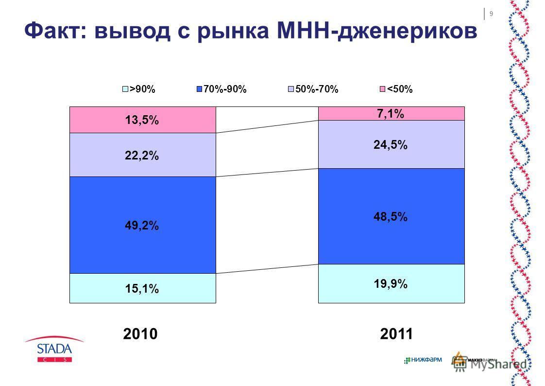 9 Факт: вывод с рынка МНН-дженериков 20102011
