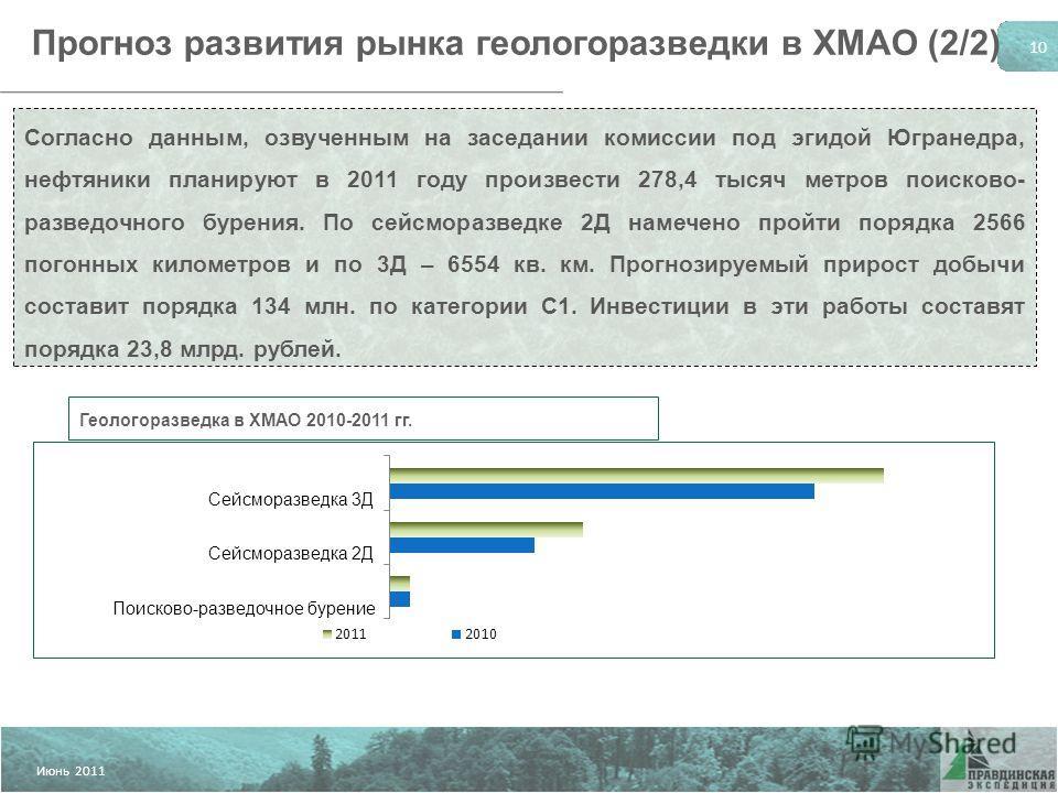 © Апрель 2010 Июнь 2011 10 Прогноз развития рынка геологоразведки в ХМАО (2/2) Согласно данным, озвученным на заседании комиссии под эгидой Югранедра, нефтяники планируют в 2011 году произвести 278,4 тысяч метров поисково- разведочного бурения. По се