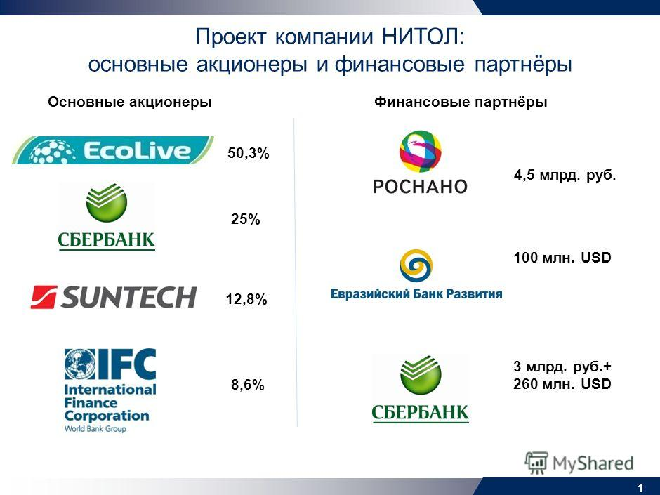 Компания НИТОЛ Круглый стол «Инвестиционная политика Сибирского федерального округа» 3 июня 2011 г.