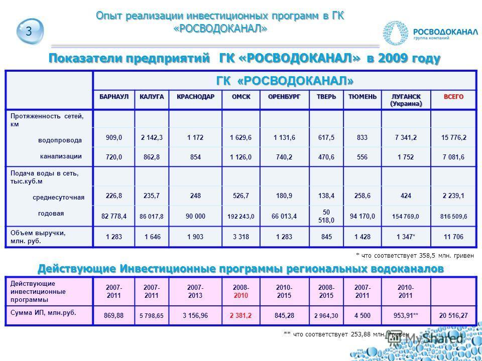3 Показатели предприятий ГК «РОСВОДОКАНАЛ» в 2009 году 3 ГК «РОСВОДОКАНАЛ» БАРНАУЛКАЛУГАКРАСНОДАРОМСКОРЕНБУРГТВЕРЬТЮМЕНЬЛУГАНСК(Украина)ВСЕГО Протяженность сетей, км водопровода канализации 909,02 142,31 1721 629,61 131,6617,58337 341,215 776,2 720,0