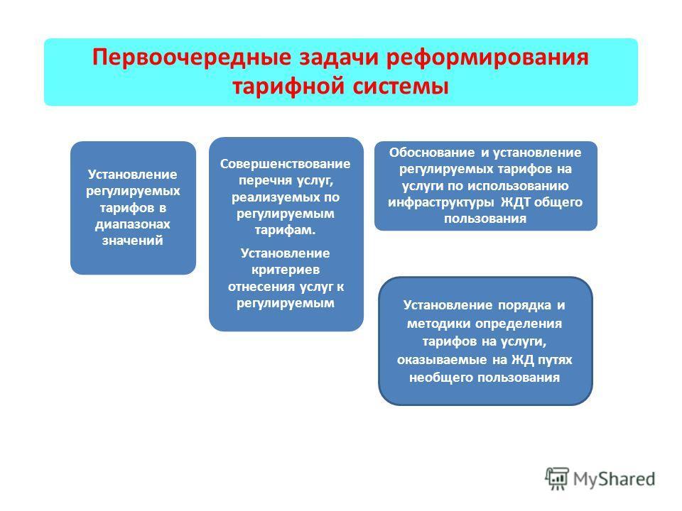 Первоочередные задачи реформирования тарифной системы Установление регулируемых тарифов в диапазонах значений Совершенствование перечня услуг, реализуемых по регулируемым тарифам. Установление критериев отнесения услуг к регулируемым Обоснование и ус