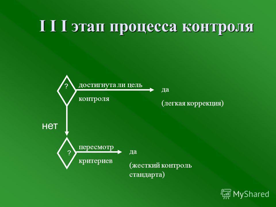 I I I этап процесса контроля ? ? нет достигнута ли цель контроля пересмотр критериев да (легкая коррекция) да (жесткий контроль стандарта)