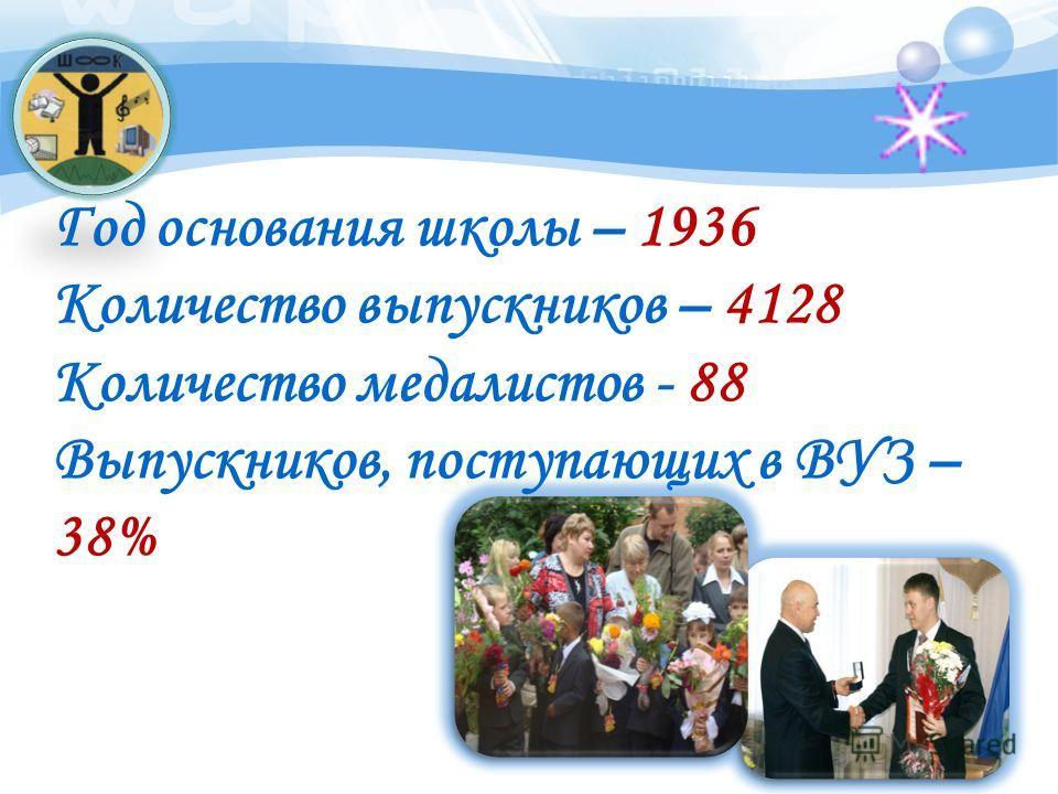 Год основания школы – 1936 Количество выпускников – 4128 Количество медалистов - 88 Выпускников, поступающих в ВУЗ – 38%