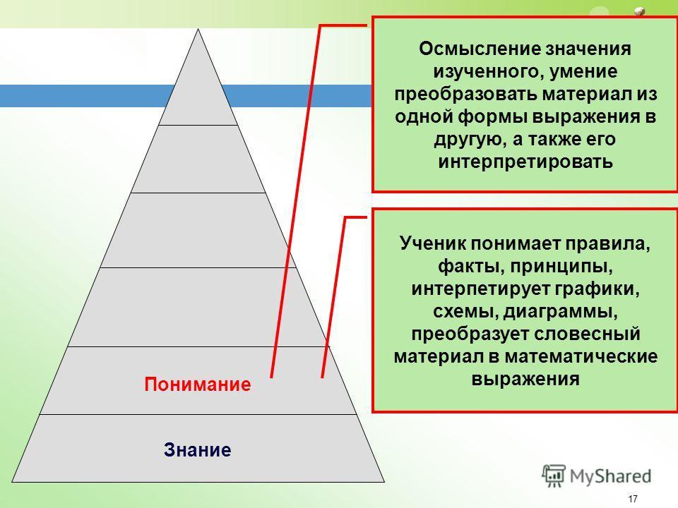 17 Понимание Знание Осмысление значения изученного, умение преобразовать материал из одной формы выражения в другую, а также его интерпретировать Ученик понимает правила, факты, принципы, интерпетирует графики, схемы, диаграммы, преобразует словесный