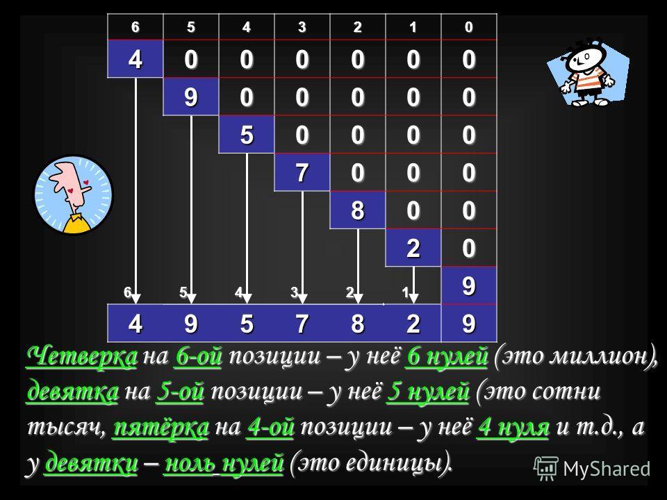 6543210 4000000 900000 50000 7000 800 20 654321 9 4957829 Четверка на 6-ой позиции – у неё 6 нулей (это миллион), девятка на 5-ой позиции – у неё 5 нулей (это сотни тысяч, пятёрка на 4-ой позиции – у неё 4 нуля и т.д., а у девятки – ноль нулей (это е