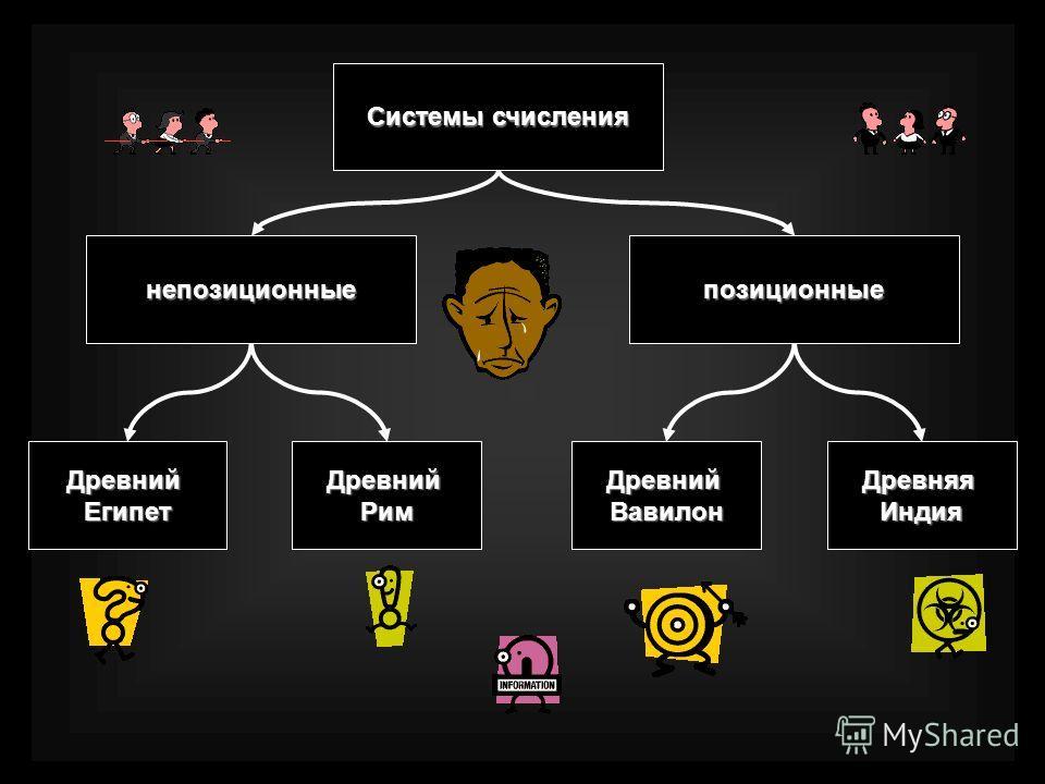 Системы счисления непозиционныепозиционные ДревнийЕгипетДревнийРимДревнийВавилонДревняяИндия