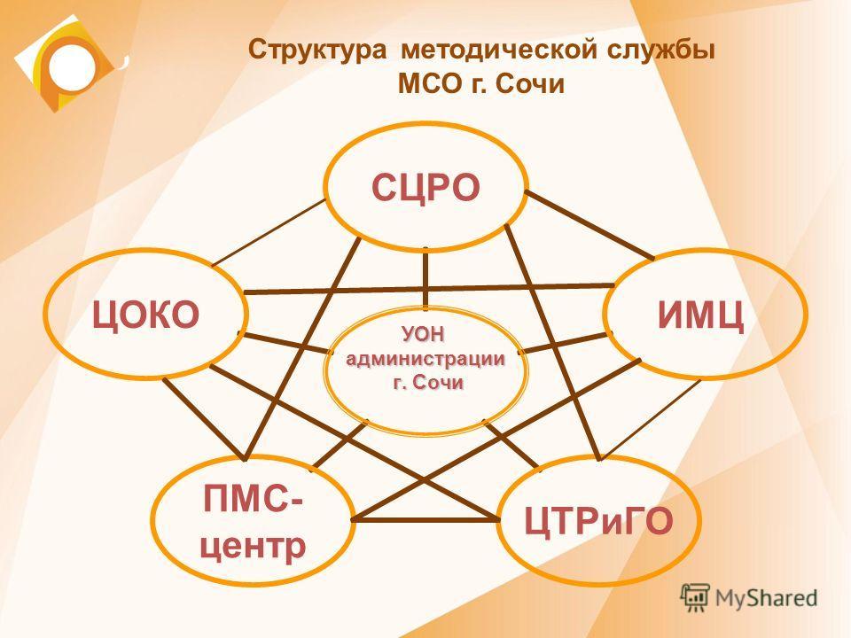 Структура методической службы МСО г. Сочи