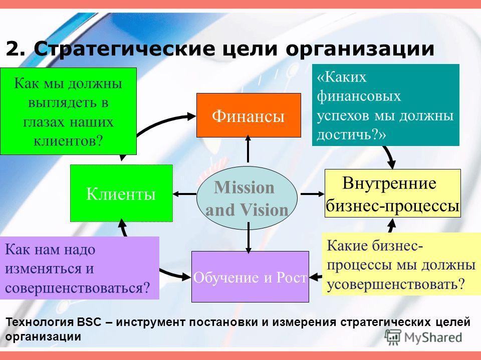 2. Стратегические цели организации Финансы Клиенты Обучение и Рост Внутренние бизнес-процессы Mission and Vision Как мы должны выглядеть в глазах наших клиентов? «Каких финансовых успехов мы должны достичь?» Какие бизнес- процессы мы должны усовершен