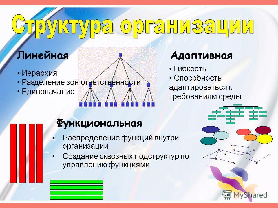 Линейная Функциональная Адаптивная Распределение функций внутри организации Создание сквозных подструктур по управлению функциями Иерархия Разделение зон ответственности Единоначалие Гибкость Способность адаптироваться к требованиям среды