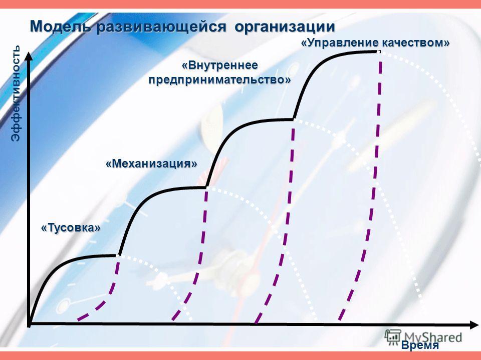 Время Эффективность «Тусовка» «Механизация» «Внутреннее предпринимательство» «Управление качеством» Модель развивающейся организации