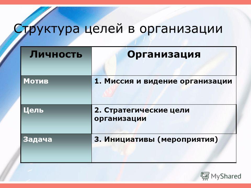 Структура целей в организации ЛичностьОрганизация Мотив1. Миссия и видение организации Цель2. Стратегические цели организации Задача3. Инициативы (мероприятия)