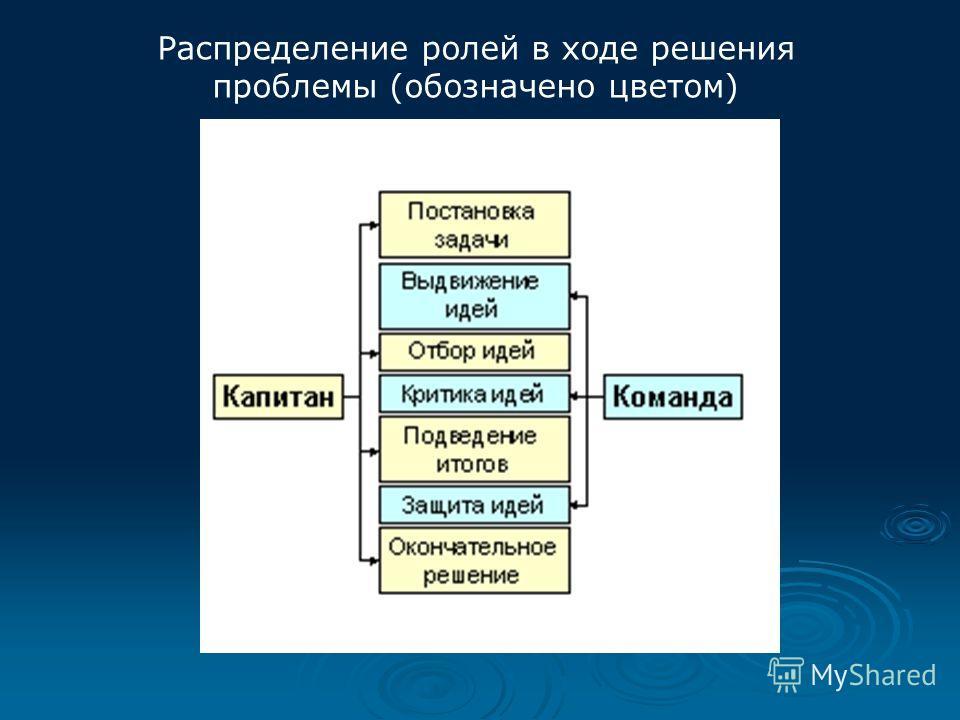 Правила проведения совещания 1. Высказываться по проблеме должны все. 2. Порядок выступлений – от