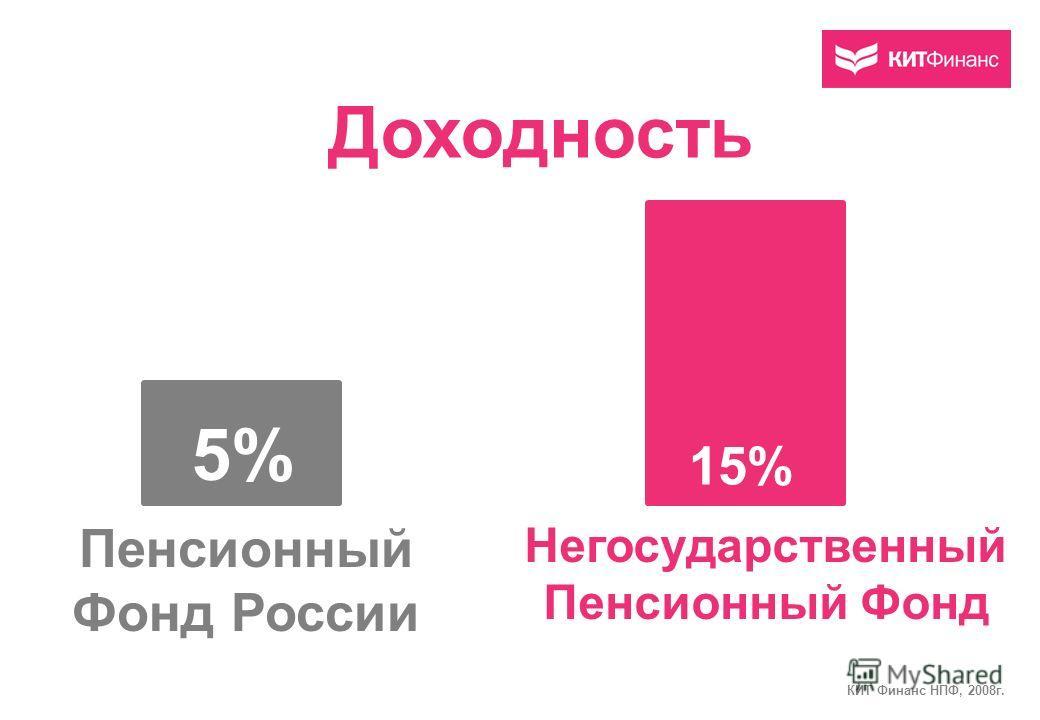 Доходность Пенсионный Фонд России Негосударственный Пенсионный Фонд 5% 15% КИТ Финанс НПФ, 2008г.