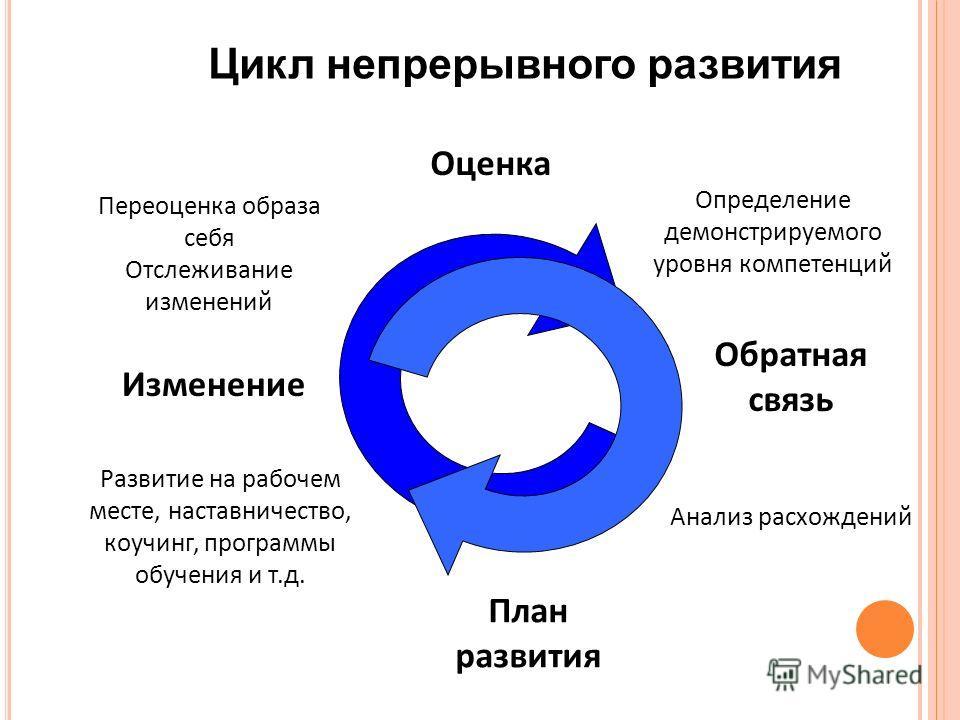 Цикл непрерывного развития Оценка Определение демонстрируемого уровня компетенций Обратная связь Анализ расхождений План развития Изменение Переоценка образа себя Отслеживание изменений Развитие на рабочем месте, наставничество, коучинг, программы об