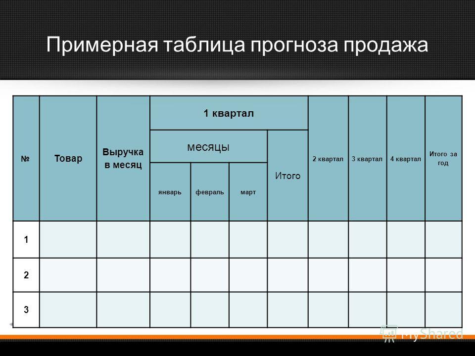 Примерная таблица прогноза продажа Товар Выручка в месяц 1 квартал 2 квартал3 квартал4 квартал Итого за год месяцы Итого январьфевральмарт 1 2 3