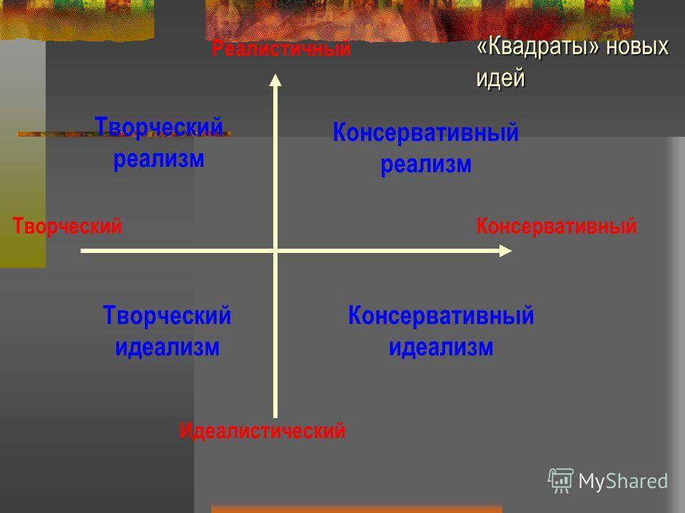 Идеалистический Реалистичный ТворческийКонсервативный Творческий реализм Консервативный реализм Творческий идеализм Консервативный идеализм «Квадраты» новых идей