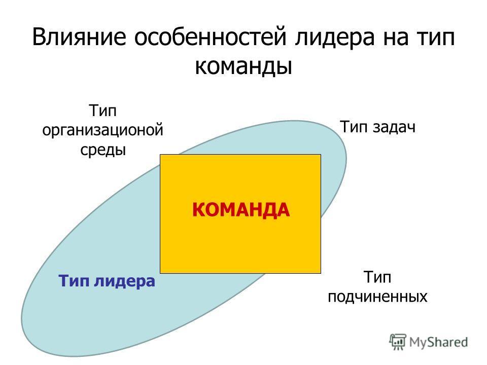 Влияние особенностей лидера на тип команды Тип организационой среды Тип задач Тип подчиненных КОМАНДА Тип лидера