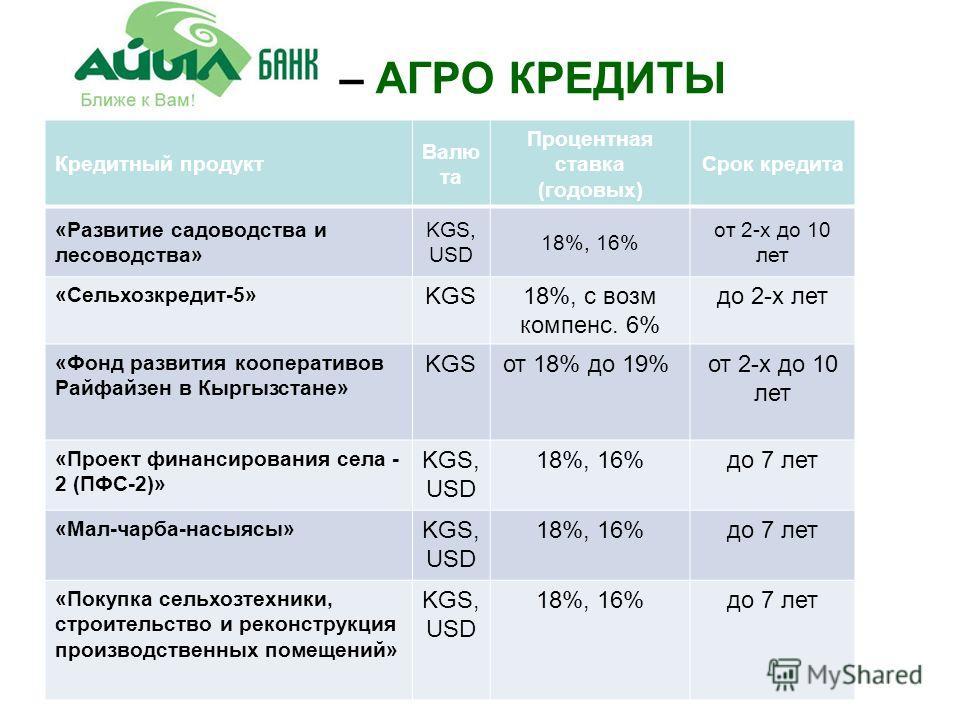 – АГРО КРЕДИТЫ Кредитный продукт Валю та Процентная ставка (годовых) Срок кредита «Развитие садоводства и лесоводства» KGS, USD 18%, 16% от 2-х до 10 лет «Сельхозкредит-5» KGS18%, с возм компенс. 6% до 2-х лет «Фонд развития кооперативов Райфайзен в