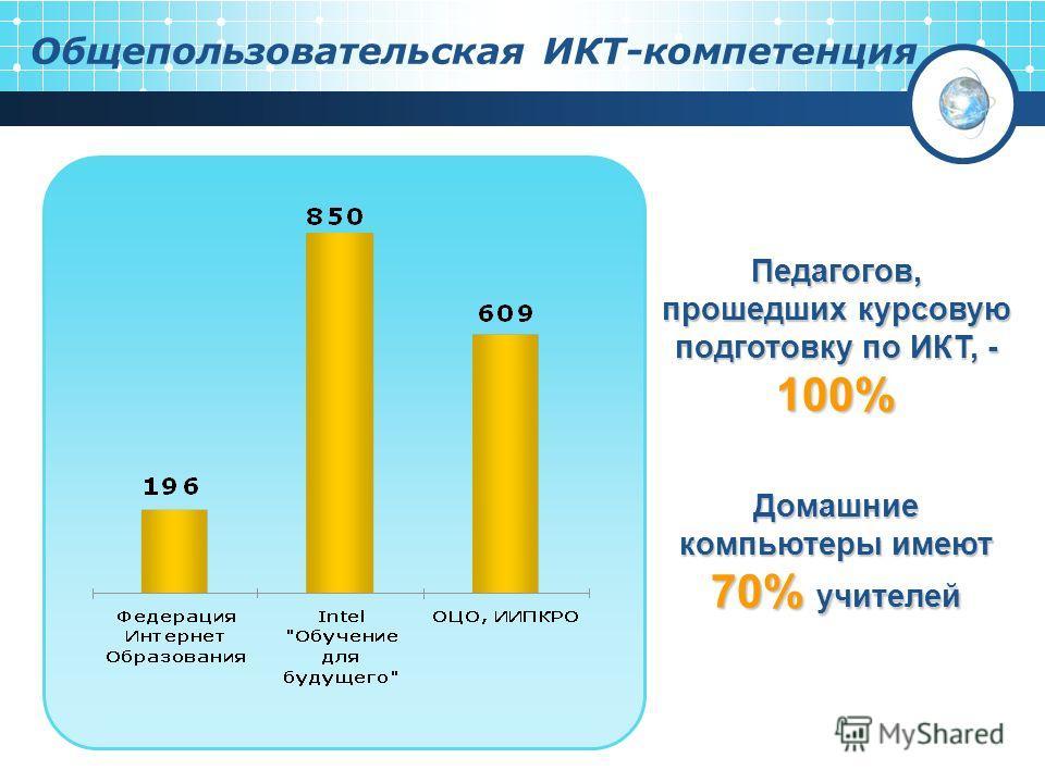Общепользовательская ИКТ-компетенция Педагогов, прошедших курсовую подготовку по ИКТ, - 100% Домашние компьютеры имеют 70% учителей