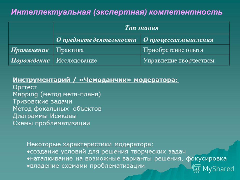 Интеллектуальная (экспертная) компетентность Тип знания О предмете деятельностиО процессах мышления ПрименениеПрактикаПриобретение опыта ПорождениеИсследованиеУправление творчеством Инструментарий / «Чемоданчик» модератора: Оргтест Mapping (метод мет