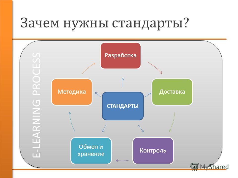 Зачем нужны стандарты? РазработкаДоставкаКонтроль Обмен и хранение Методика СТАНДАРТЫ E-LEARNING PROCESS