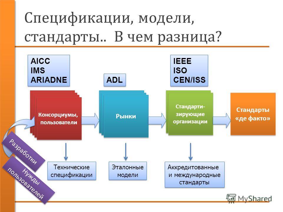 Спецификации, модели, стандарты.. В чем разница? Консорциумы, пользователи Консорциумы, пользователи Рынки Стандарти- зирующие организации Стандарты «де факто» Технические спецификации Аккредитованные и международные стандарты Эталонные модели AICC I