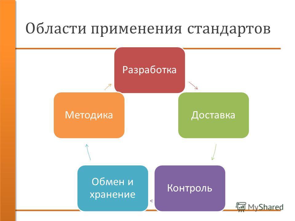 Области применения стандартов РазработкаДоставкаКонтроль Обмен и хранение Методика