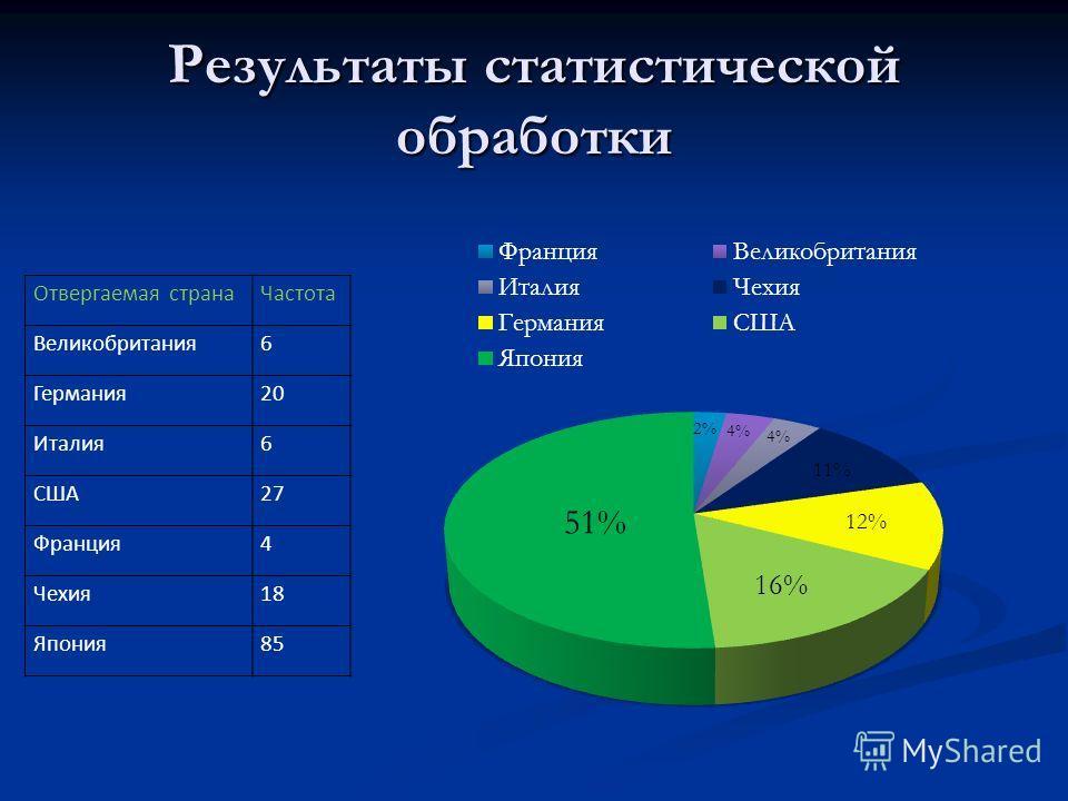 Результаты статистической обработки Отвергаемая странаЧастота Великобритания6 Германия20 Италия6 США27 Франция4 Чехия18 Япония85