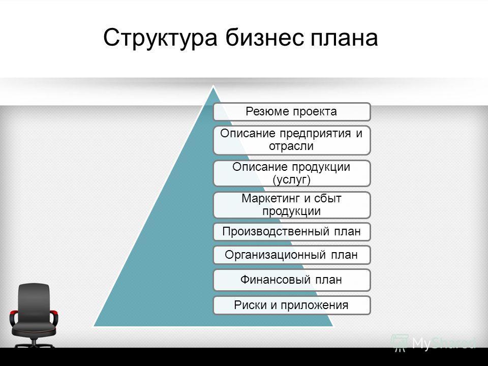 Структура бизнес плана Резюме