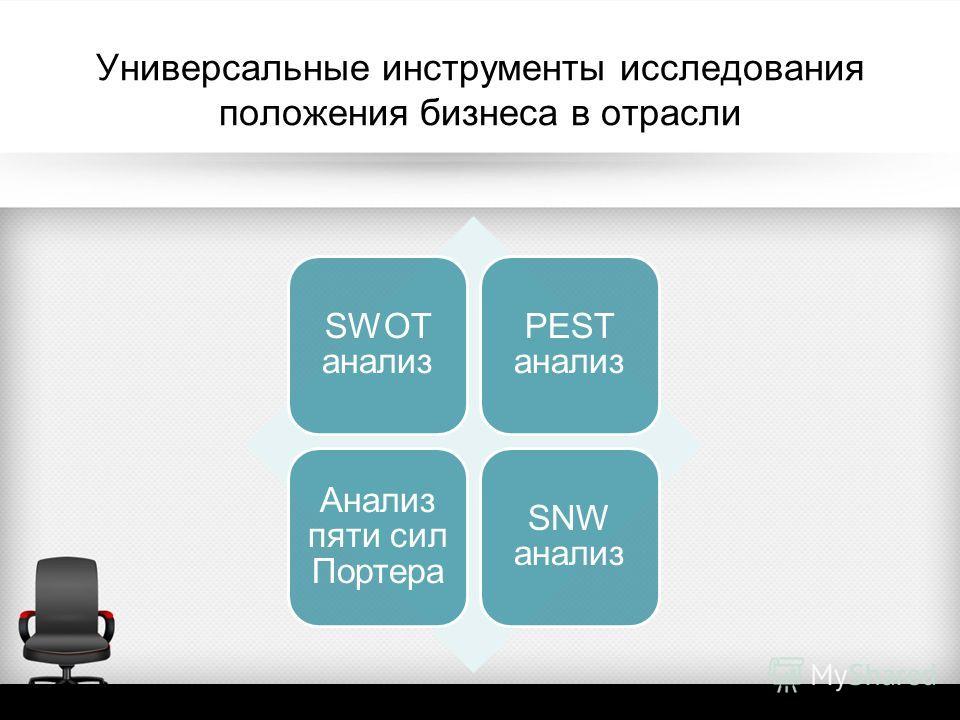 Универсальные инструменты исследования положения бизнеса в отрасли SWOT анализ PEST анализ Анализ пяти сил Портера SNW анализ